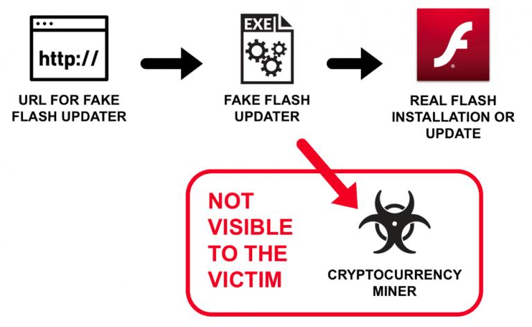 Fake Adobe updates installing cryptomining malware while updating Flash