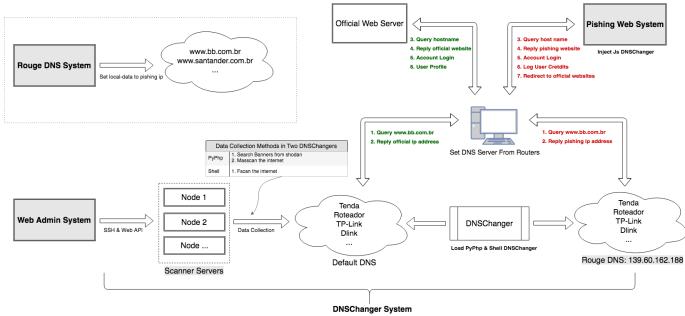 Meet GhostDNS: The dangerous malware behind IoT botnet