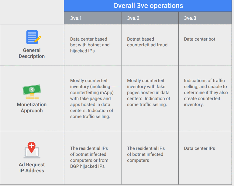 FBI shuts down largest-ever Ad fraud scheme '3VE'