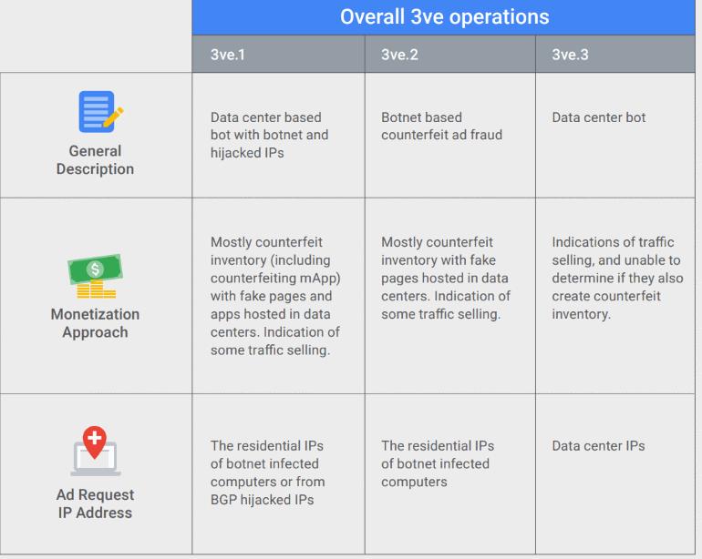 FBI shuts down largest-ever Ad fraud scheme '3VE'  - 3ve operations fbi shuts down largest ever ad fraud scheme 3ve - FBI & Google shut down largest-ever Ad fraud scheme '3VE'
