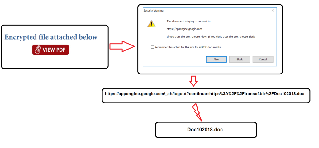 Hackers abusing Google App Engine to spread PDF malware  - hackers abusing google app engine to spread pdf malware 1 1024x475 - Hackers abusing Google App Engine to spread PDF malware