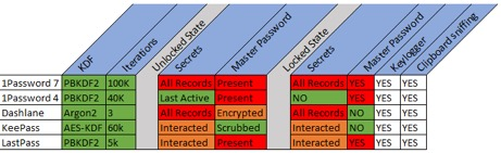 Severe flaws in password managers let hackers extract clear-text passwords