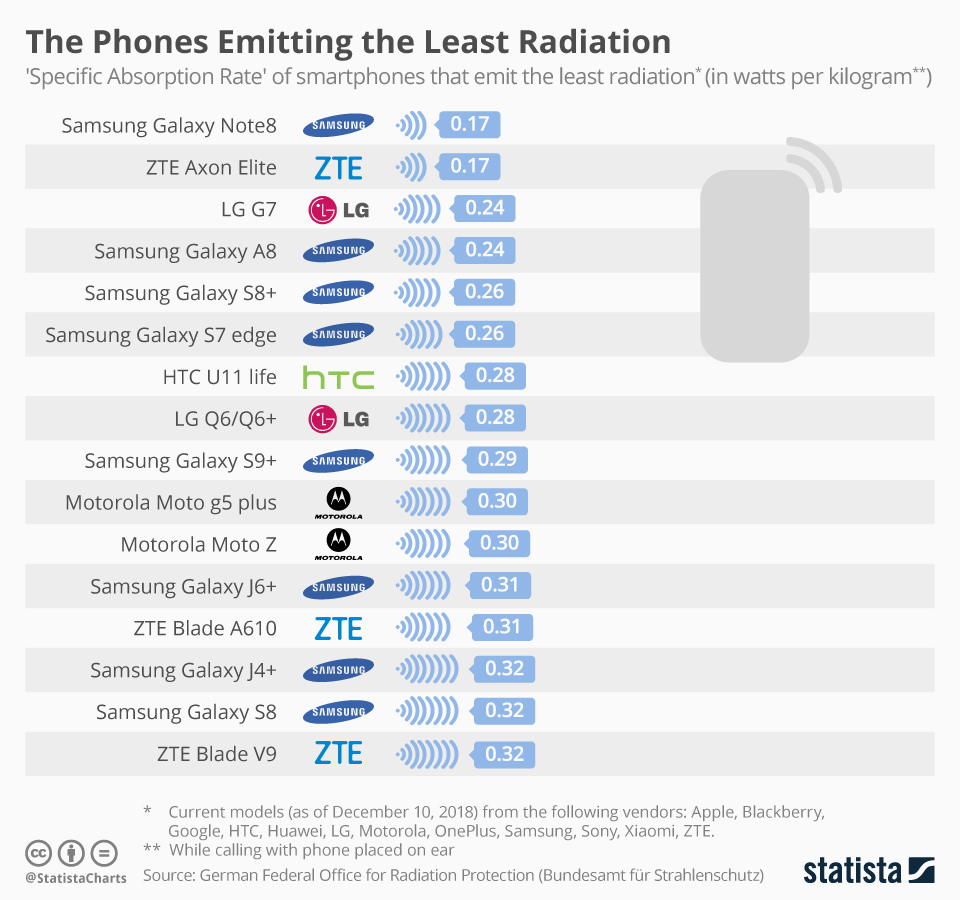 Most & least radiation emitting smartphones in 2019