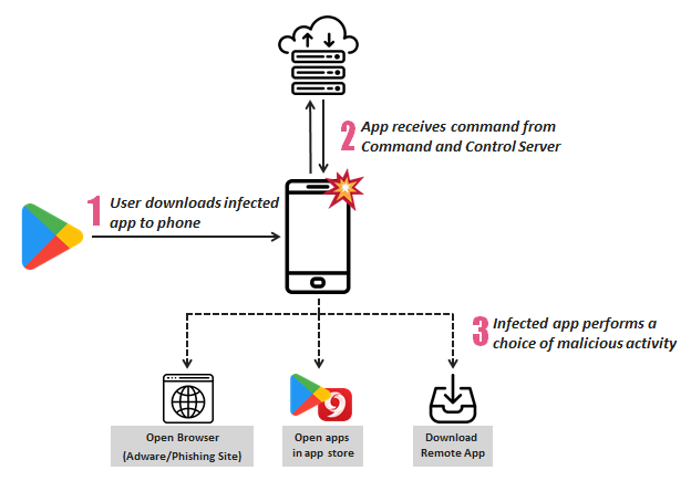 SimBad malware from Play Store infected millions of Android devices