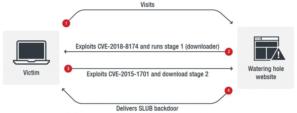 Slack Github Malware Attack  - slack github malware attack 2 1024x390 - New backdoor malware hits Slack and Github platforms