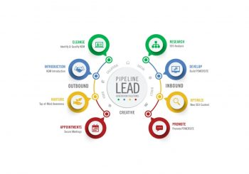 How to create exclusive plumbing emergency marketing & lead generation plan