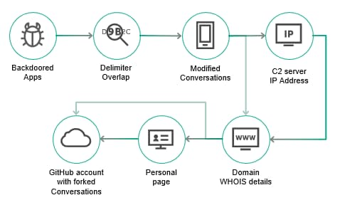 ViceLeaker Android malware steals call recordings, photos, videos & texts  - viceleaker android malware steals call recordings photos videos texts 2 - ViceLeaker Android malware steals call recordings, photos, videos & texts