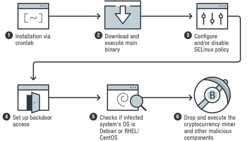 New Linux malware is evading detection to mine cryptocurrency