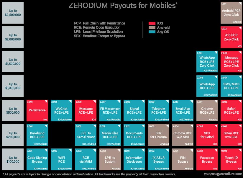 Zerodium to pay up to $2.5 million for reporting 0-day Android exploits