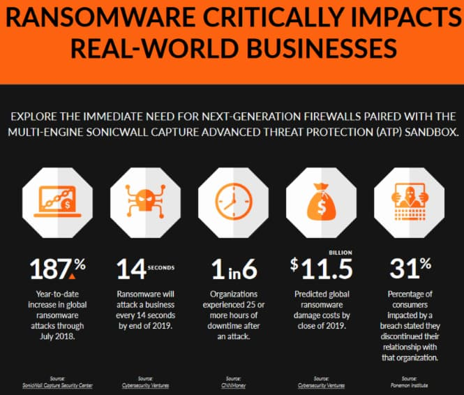 Most SMB cybersecurity defence fail short to thwart malware & file-based attacks