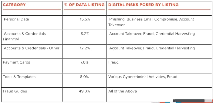 Fraud & hacking guides are the most sold item on the dark web