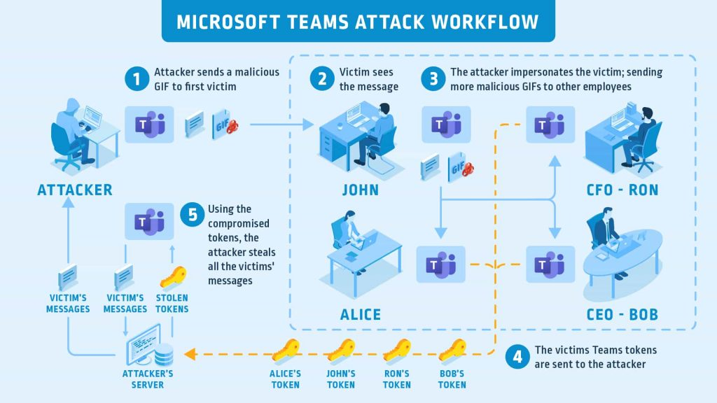 Vulnerability allowed hijacking of Microsoft Teams account with a GIF