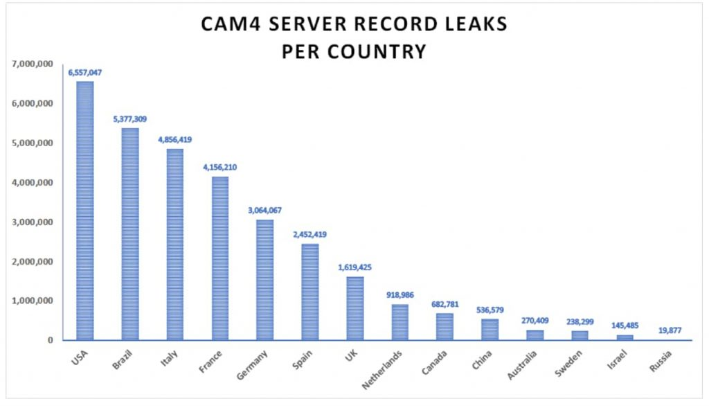 Adult streaming site CAM4 leaks 7 TB of data with 11 billion records