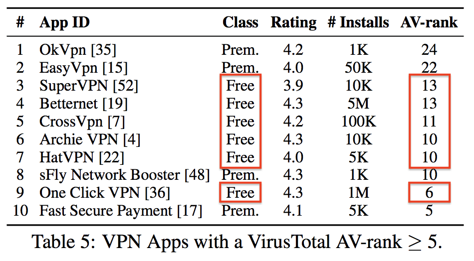 Hidden Dangers of Using Free VPNs