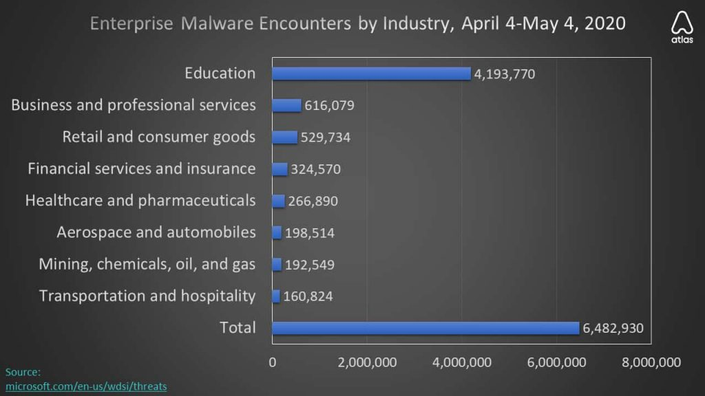 Researchers detected 400 million malware infection in April 2020