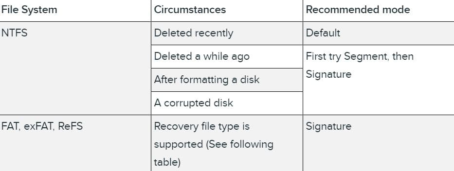 Microsoft's Windows File Recovery tool recovers your lost data