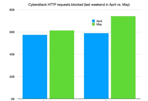 Cloudflare: Sunday, May 31 had the largest increase with 26% more cyberattacks than the same Sunday a month prior.