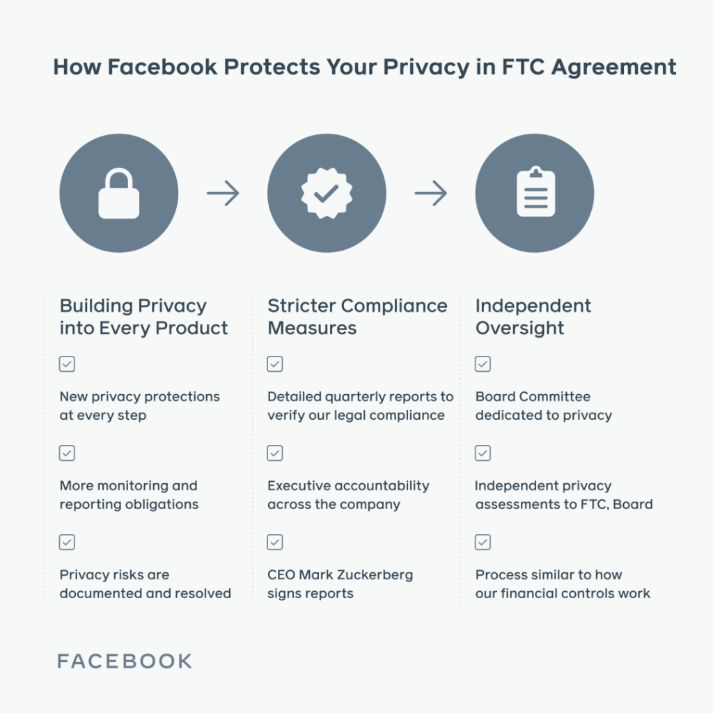 Facebook 'Privacy Matters' reveals 5000 app developers accessed user data even after time cutoff