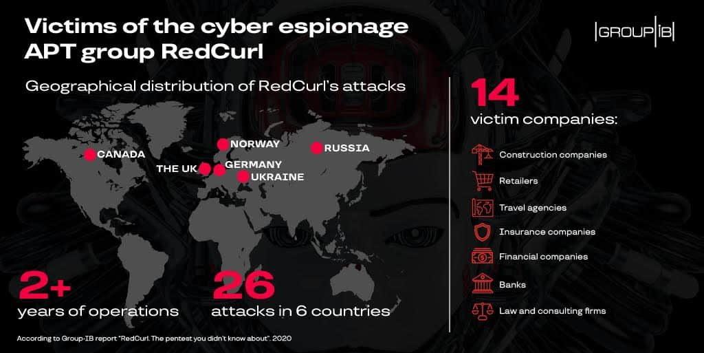 RedCurl hackers launched 26 espionage campaigns to steal trade secrets