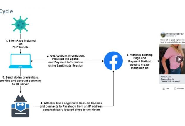 Ad fraud process using cloaking and legitimate user sessions retrieved by SilentFade
