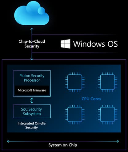 Microsoft's hopes Windows PCs protection with Pluton security chip