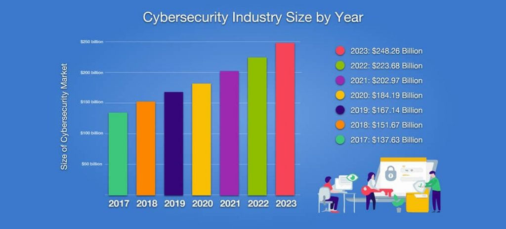 Over 80% companies re-structured their cybersecurity infrastructure in 2020
