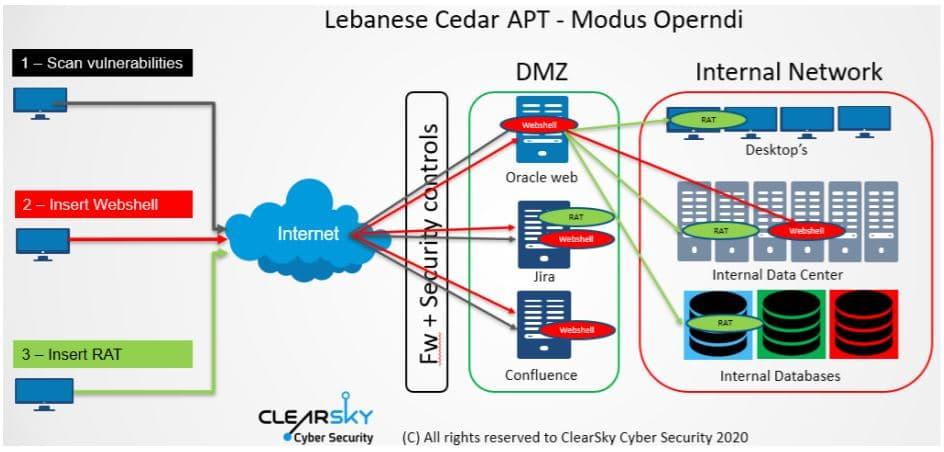 Hezbollah linked hackers hit companies in global malware attack