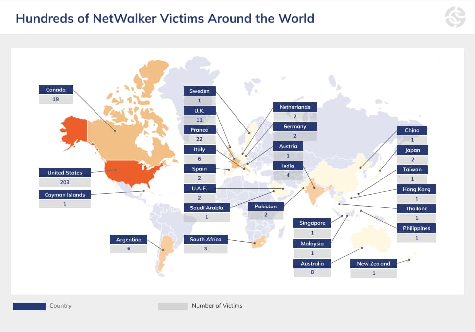 NetWalker ransomware disrupt; cryptocurrency and domain seized