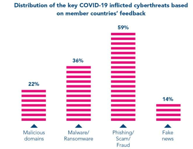 Top Cybersecurity Threats to Watch in 2021