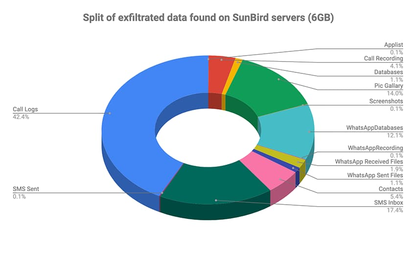 SunBird have been found hosted on third-party app stores