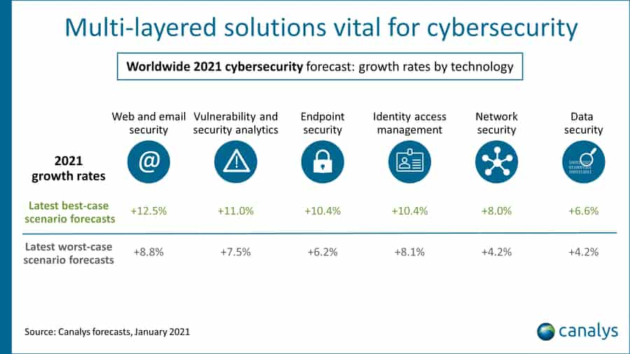 Global cybersecurity market is poised to reach nearly $420 billion by 2028