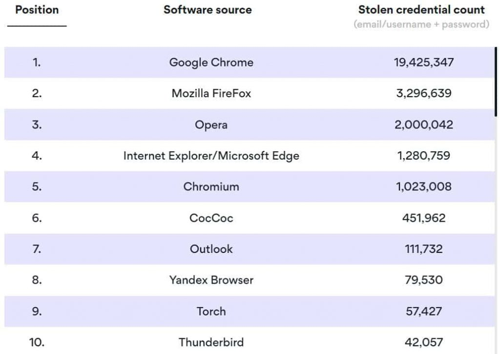 Nameless malware hits Windows PCs stealing 1.2 TB of data