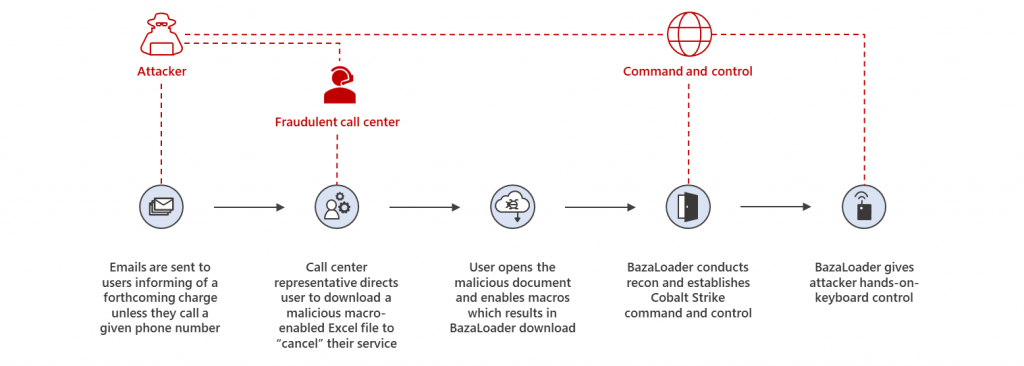 Crooks using phony call centers to spread ransomware via BazaCall attacks