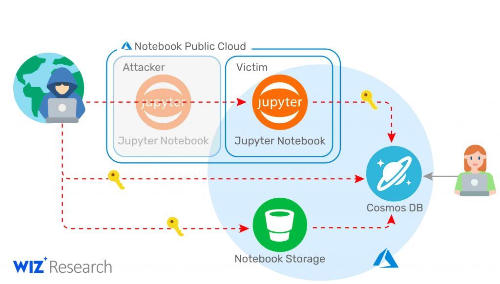Whitehat hackers accessed primary keys of Azure's Cosmos DB customers