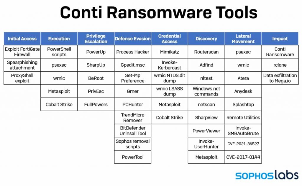 Conti ransomware affiliates hit Exchange Servers with ProxyShell exploits