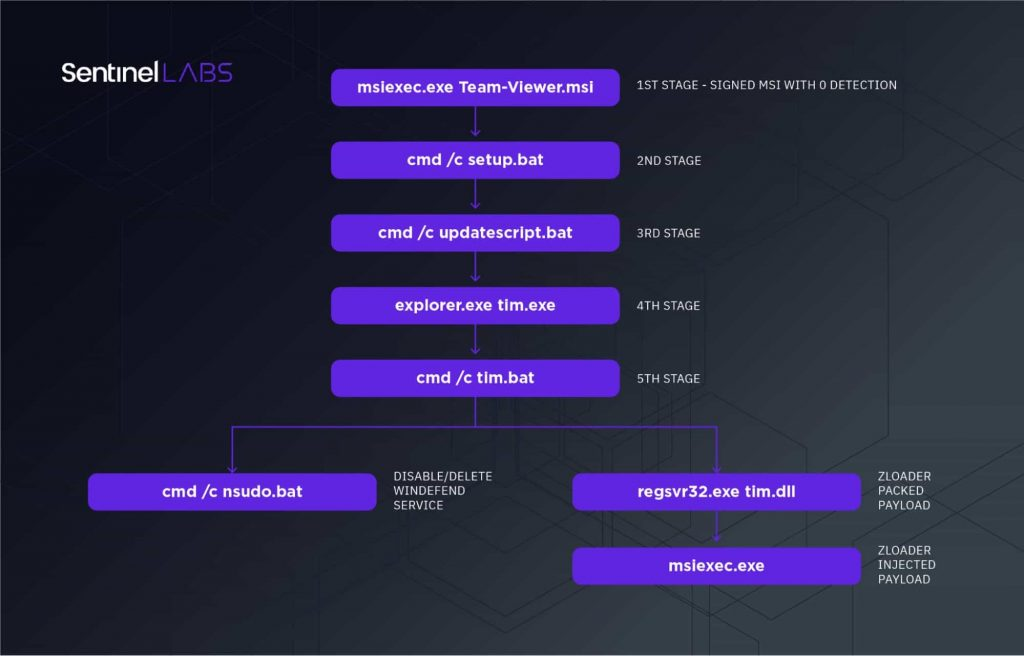 Fake TeamViewer download ads distributing new ZLoader variant