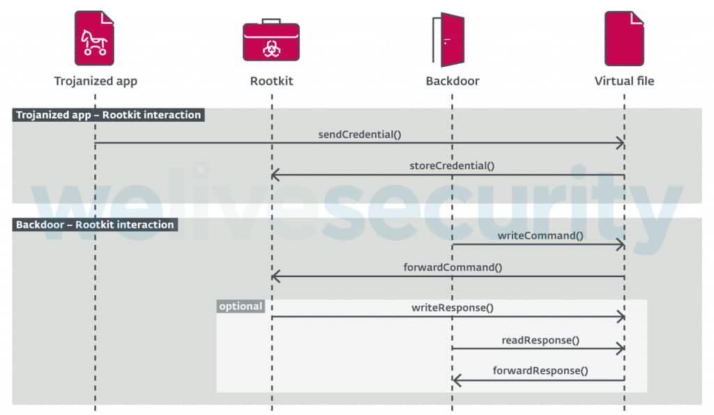 Beware- FontOnLake Rootkit Malware Attacking Linux Systems